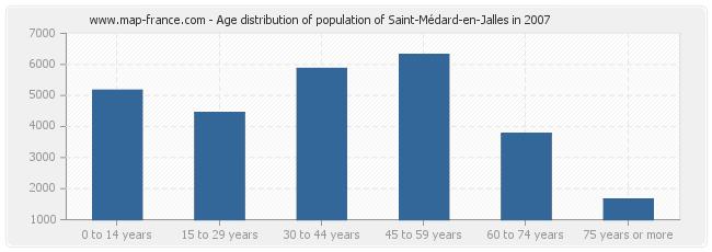 Age distribution of population of Saint-Médard-en-Jalles in 2007