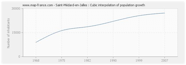 Saint-Médard-en-Jalles : Cubic interpolation of population growth