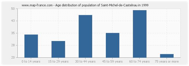 Age distribution of population of Saint-Michel-de-Castelnau in 1999