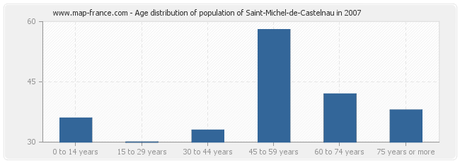 Age distribution of population of Saint-Michel-de-Castelnau in 2007