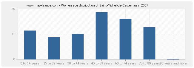 Women age distribution of Saint-Michel-de-Castelnau in 2007