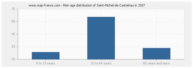 Men age distribution of Saint-Michel-de-Castelnau in 2007