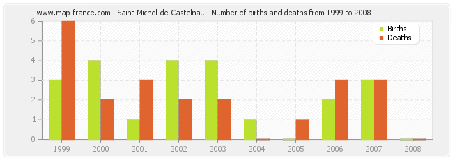 Saint-Michel-de-Castelnau : Number of births and deaths from 1999 to 2008
