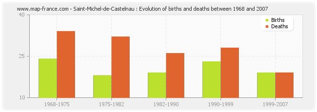 Saint-Michel-de-Castelnau : Evolution of births and deaths between 1968 and 2007