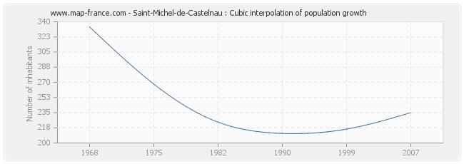 Saint-Michel-de-Castelnau : Cubic interpolation of population growth