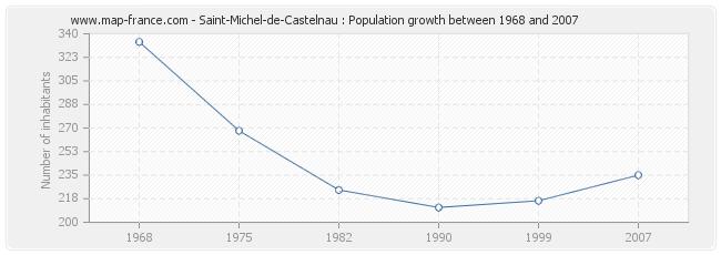 Population Saint-Michel-de-Castelnau