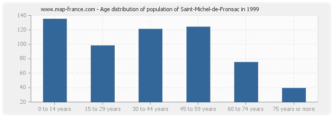 Age distribution of population of Saint-Michel-de-Fronsac in 1999