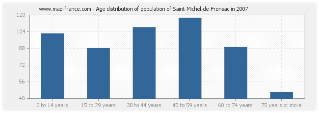 Age distribution of population of Saint-Michel-de-Fronsac in 2007