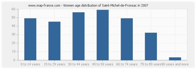 Women age distribution of Saint-Michel-de-Fronsac in 2007
