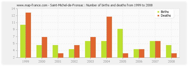 Saint-Michel-de-Fronsac : Number of births and deaths from 1999 to 2008