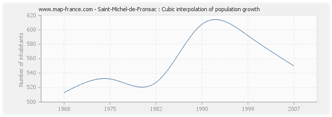 Saint-Michel-de-Fronsac : Cubic interpolation of population growth