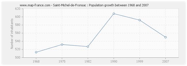 Population Saint-Michel-de-Fronsac