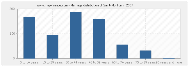 Men age distribution of Saint-Morillon in 2007