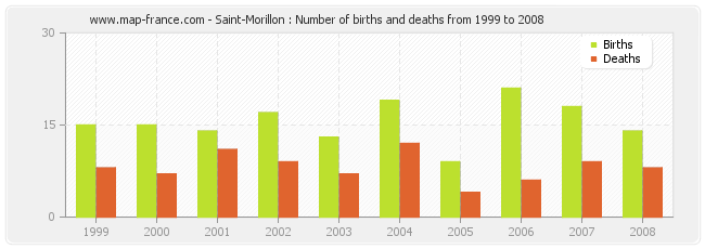 Saint-Morillon : Number of births and deaths from 1999 to 2008