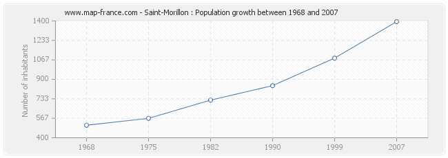 Population Saint-Morillon