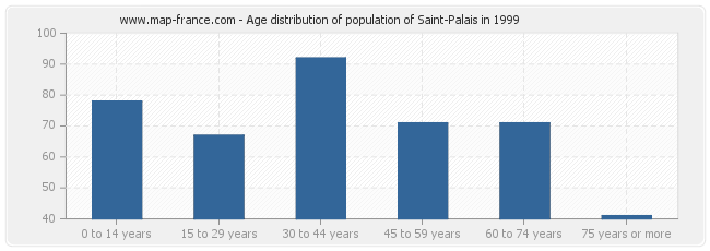 Age distribution of population of Saint-Palais in 1999