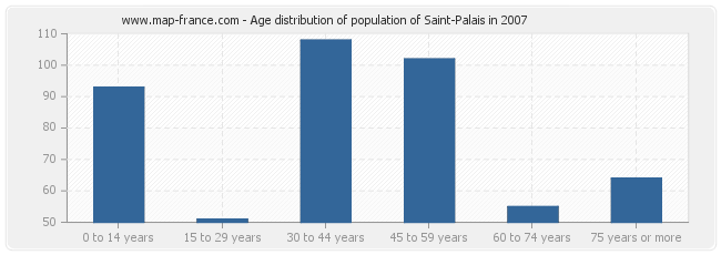 Age distribution of population of Saint-Palais in 2007