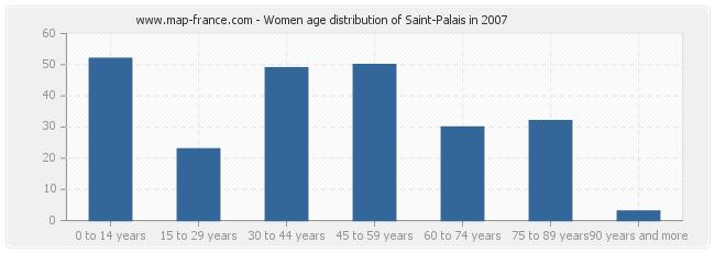 Women age distribution of Saint-Palais in 2007