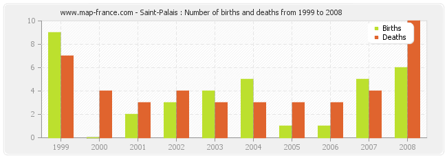 Saint-Palais : Number of births and deaths from 1999 to 2008