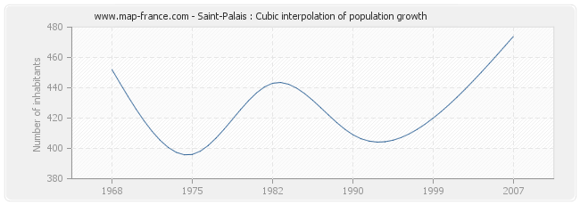 Saint-Palais : Cubic interpolation of population growth