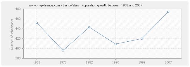 Population Saint-Palais