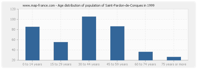 Age distribution of population of Saint-Pardon-de-Conques in 1999