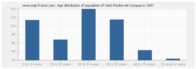 Age distribution of population of Saint-Pardon-de-Conques in 2007