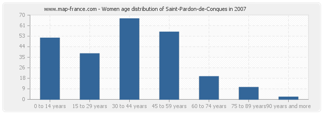 Women age distribution of Saint-Pardon-de-Conques in 2007