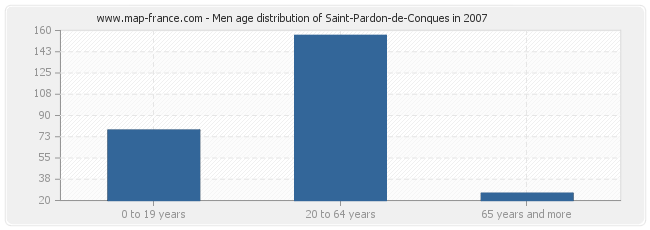 Men age distribution of Saint-Pardon-de-Conques in 2007