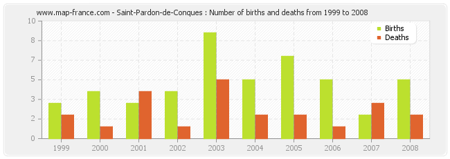 Saint-Pardon-de-Conques : Number of births and deaths from 1999 to 2008