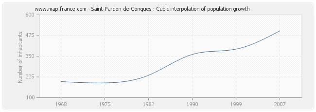Saint-Pardon-de-Conques : Cubic interpolation of population growth