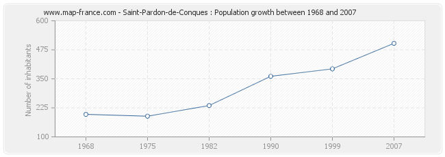 Population Saint-Pardon-de-Conques