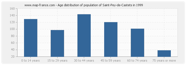 Age distribution of population of Saint-Pey-de-Castets in 1999