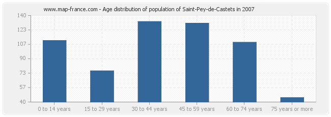 Age distribution of population of Saint-Pey-de-Castets in 2007
