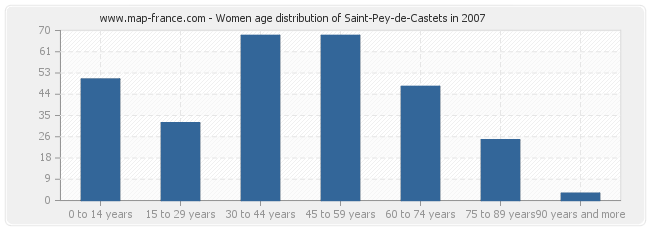 Women age distribution of Saint-Pey-de-Castets in 2007