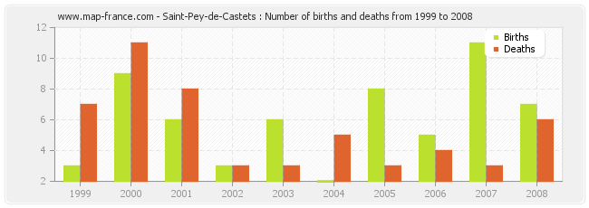 Saint-Pey-de-Castets : Number of births and deaths from 1999 to 2008