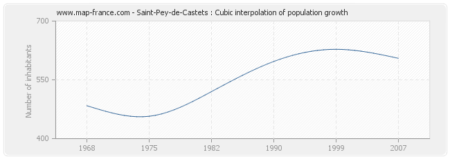 Saint-Pey-de-Castets : Cubic interpolation of population growth