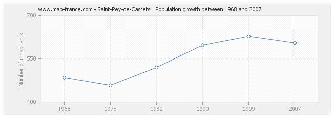 Population Saint-Pey-de-Castets