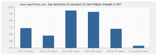 Age distribution of population of Saint-Philippe-d'Aiguille in 2007