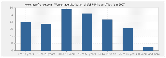 Women age distribution of Saint-Philippe-d'Aiguille in 2007