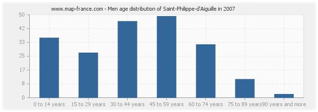 Men age distribution of Saint-Philippe-d'Aiguille in 2007