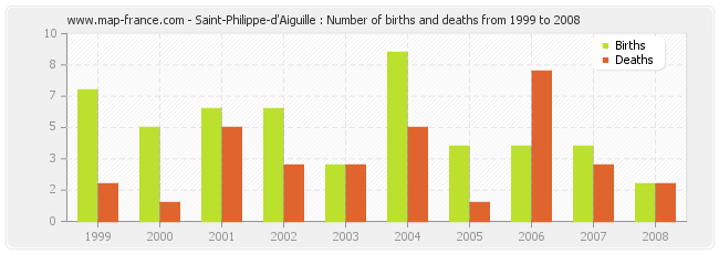Saint-Philippe-d'Aiguille : Number of births and deaths from 1999 to 2008