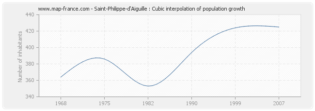 Saint-Philippe-d'Aiguille : Cubic interpolation of population growth