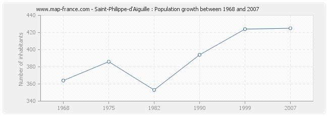 Population Saint-Philippe-d'Aiguille