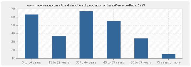 Age distribution of population of Saint-Pierre-de-Bat in 1999