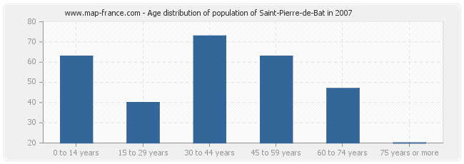 Age distribution of population of Saint-Pierre-de-Bat in 2007