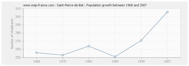 Population Saint-Pierre-de-Bat