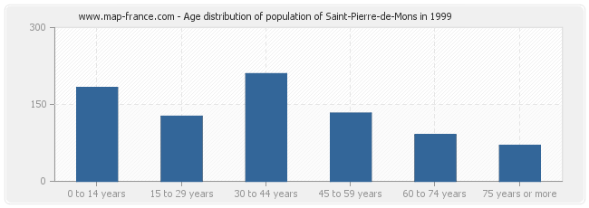 Age distribution of population of Saint-Pierre-de-Mons in 1999