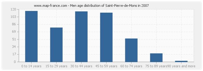 Men age distribution of Saint-Pierre-de-Mons in 2007