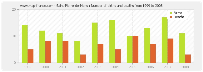 Saint-Pierre-de-Mons : Number of births and deaths from 1999 to 2008